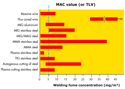 MAC value (TLV) per welding process, without using welding fume extraction systems.